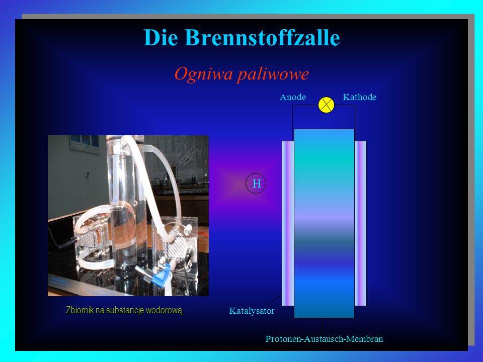 Die Brennstoffzalle Ogniwa paliwowe Katalysator Protonen-Austausch-Membran AnodeKathode H Zbiornik na substancje wodorową.