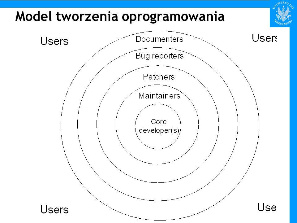 Model tworzenia oprogramowania