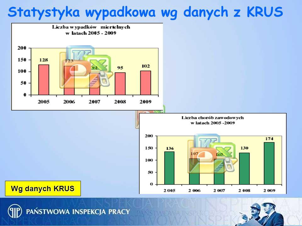 Statystyka wypadkowa wg danych z KRUS Wg danych KRUS