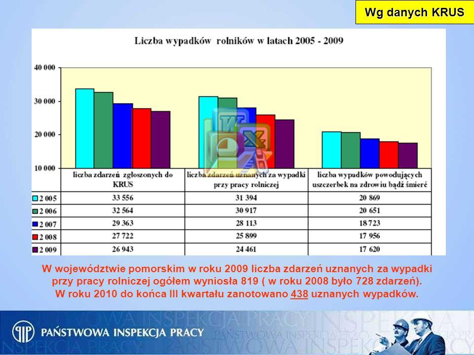 W województwie pomorskim w roku 2009 liczba zdarzeń uznanych za wypadki przy pracy rolniczej ogółem wyniosła 819 ( w roku 2008 było 728 zdarzeń). W ro