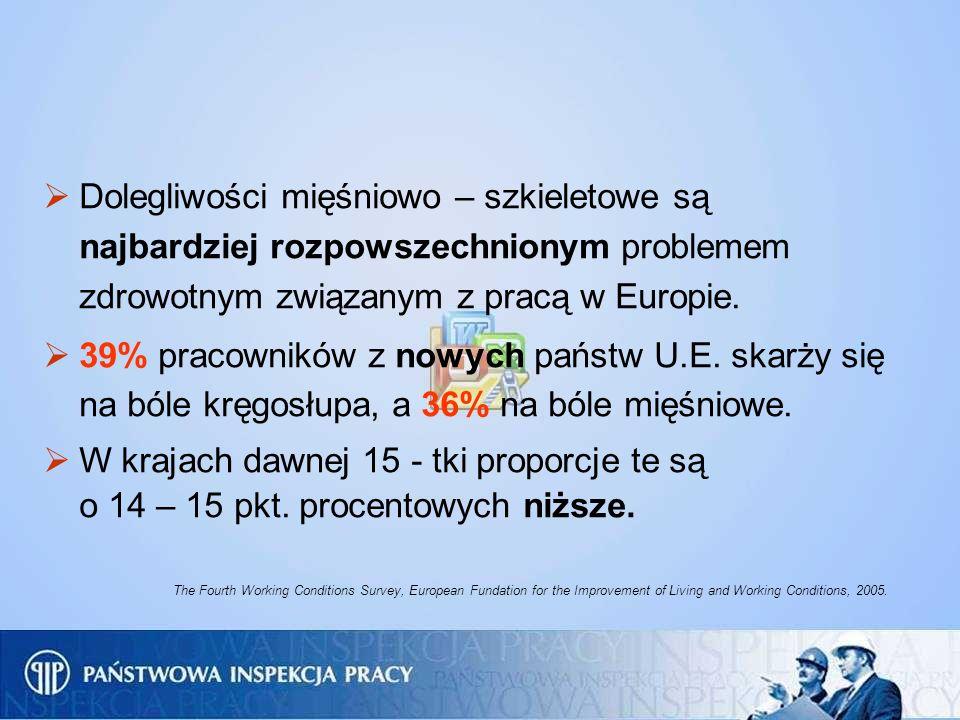 Dolegliwości mięśniowo – szkieletowe są najbardziej rozpowszechnionym problemem zdrowotnym związanym z pracą w Europie. 39% pracowników z nowych państ