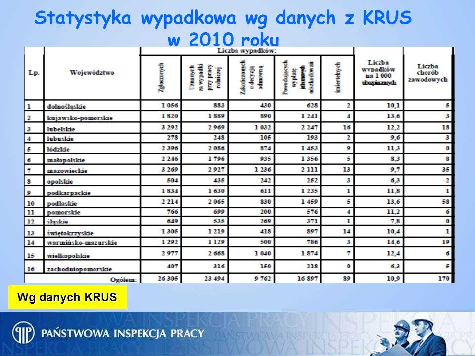 Statystyka wypadkowa wg danych z KRUS w 2010 roku Wg danych KRUS