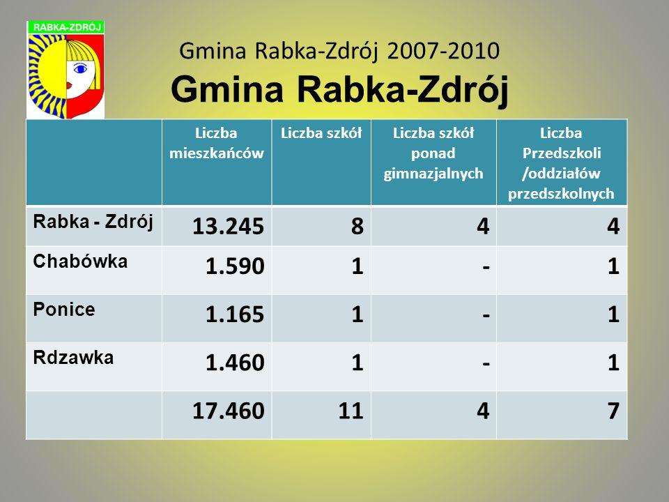 Gmina Rabka-Zdrój 2007-2010 Gmina Rabka-Zdrój Liczba mieszkańców Liczba szkółLiczba szkół ponad gimnazjalnych Liczba Przedszkoli /oddziałów przedszkol