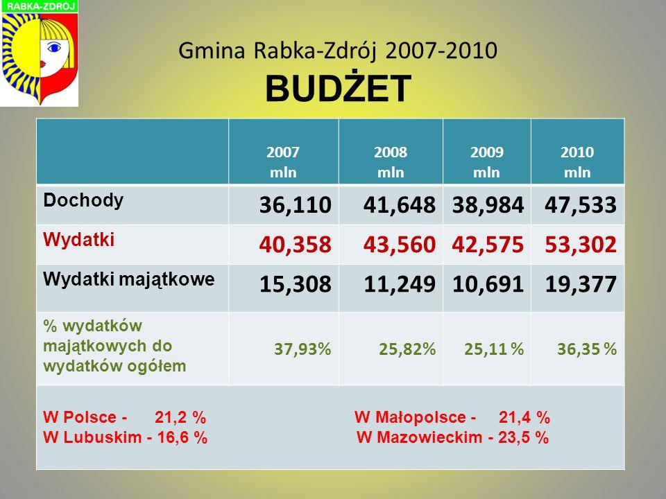 Gmina Rabka-Zdrój 2007-2010 BUDŻET 2007 mln 2008 mln 2009 mln 2010 mln Dochody 36,11041,64838,98447,533 Wydatki 40,35843,56042,57553,302 Wydatki mająt