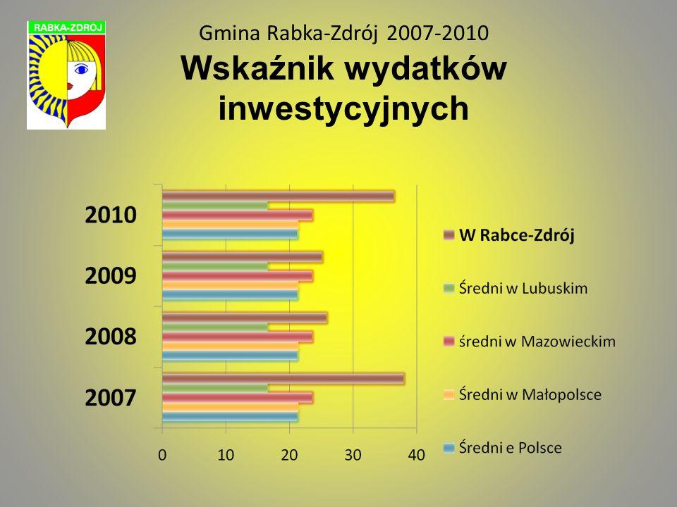 Gmina Rabka-Zdrój 2007-2010 Najważniejsze inwestycje planowane do realizacji przez inne podmioty Budowa basenów solankowych przy Uzdrowisku S.A.