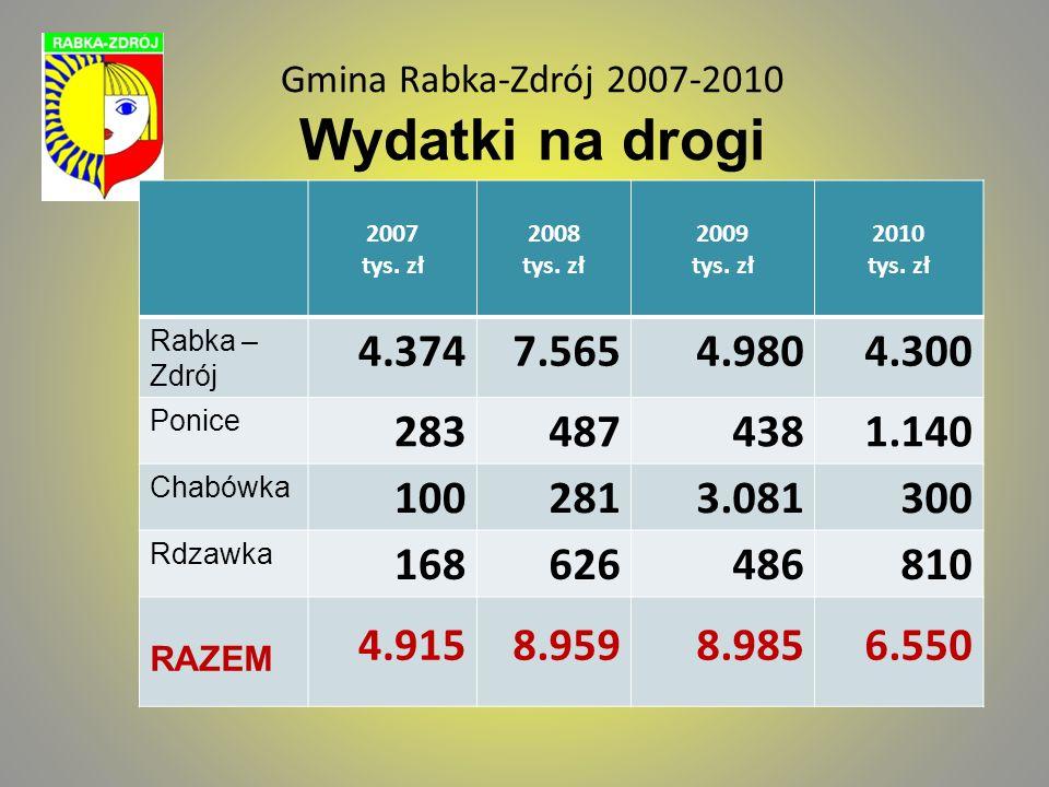 Gmina Rabka-Zdrój 2007-2010 Wydatki na drogi 2007 tys. zł 2008 tys. zł 2009 tys. zł 2010 tys. zł Rabka – Zdrój 4.3747.5654.9804.300 Ponice 2834874381.