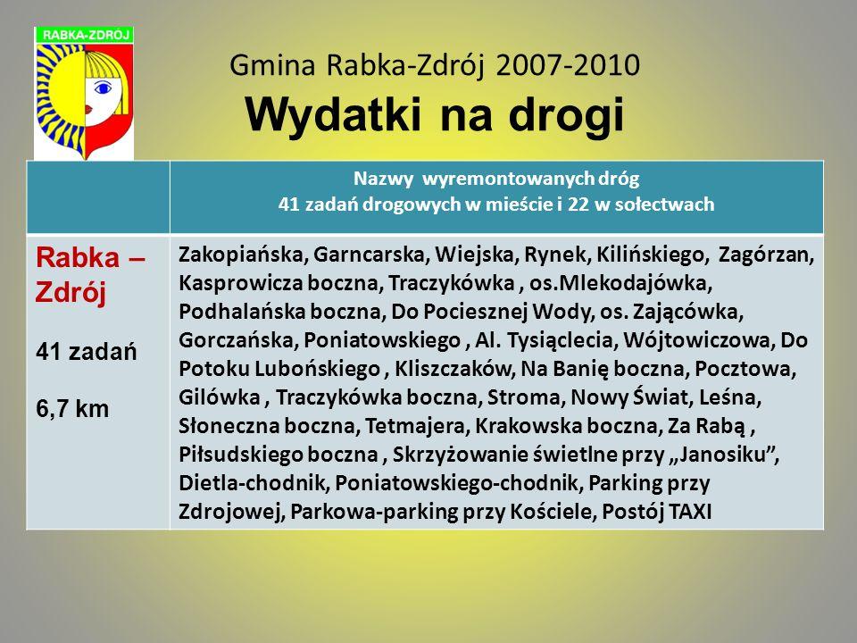 Gmina Rabka-Zdrój 2007-2010 Wydatki na drogi Nazwy wyremontowanych dróg 41 zadań drogowych w mieście i 22 w sołectwach Ponice 8 zadań 3,4 km Bacówka, Worwowo, Rabka-Ponice, Do Worwy, Sołtysówka, Bąckówka, Kuśmierka, Kubikowa Polana Chabówka 7 zadań 2,6 km Os.