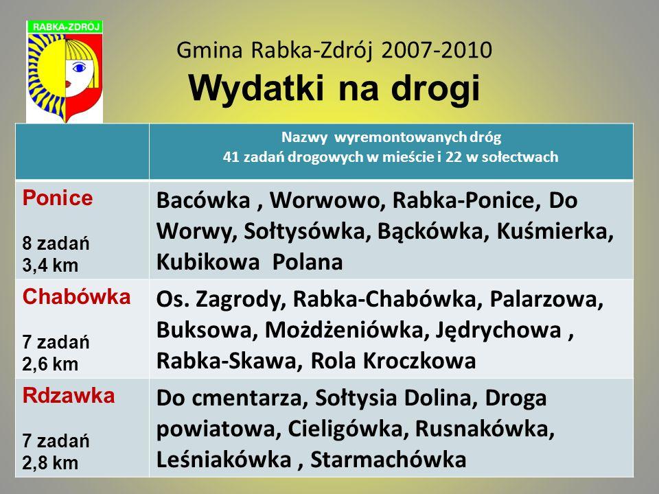 Gmina Rabka-Zdrój 2007-2010 Środki pozyskana z UE Nazwa zadania Pozyskane środki z UE tys.