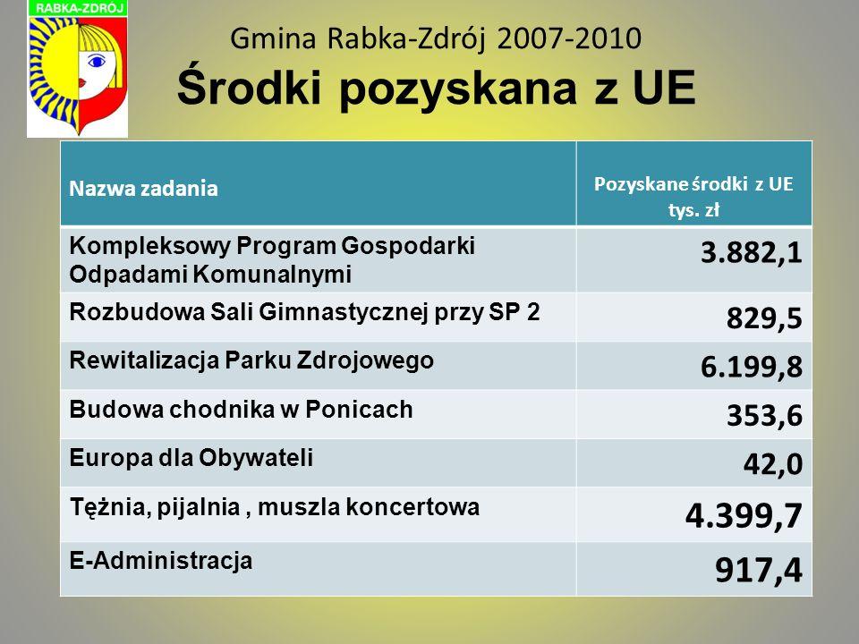 Gmina Rabka-Zdrój 2007-2010 Środki pozyskana z UE Nazwa zadania Pozyskane środki z UE tys. zł Kompleksowy Program Gospodarki Odpadami Komunalnymi 3.88