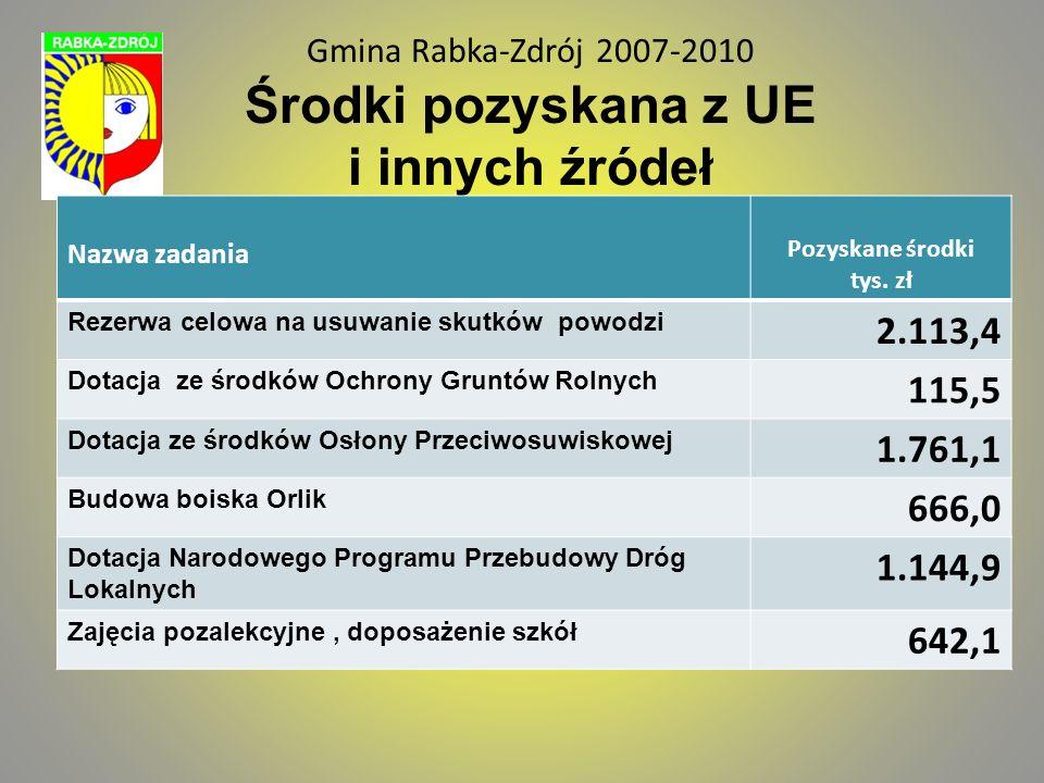 Gmina Rabka-Zdrój 2007-2010 Środki pozyskana z UE i innych źródeł Nazwa zadania Pozyskane środki tys. zł Rezerwa celowa na usuwanie skutków powodzi 2.