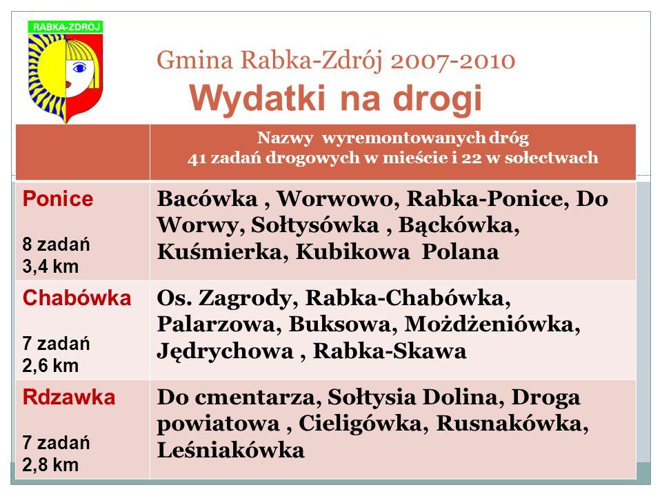 Gmina Rabka-Zdrój 2007-2010 Wydatki na drogi Nazwy wyremontowanych dróg 41 zadań drogowych w mieście i 22 w sołectwach Ponice 8 zadań 3,4 km Bacówka,