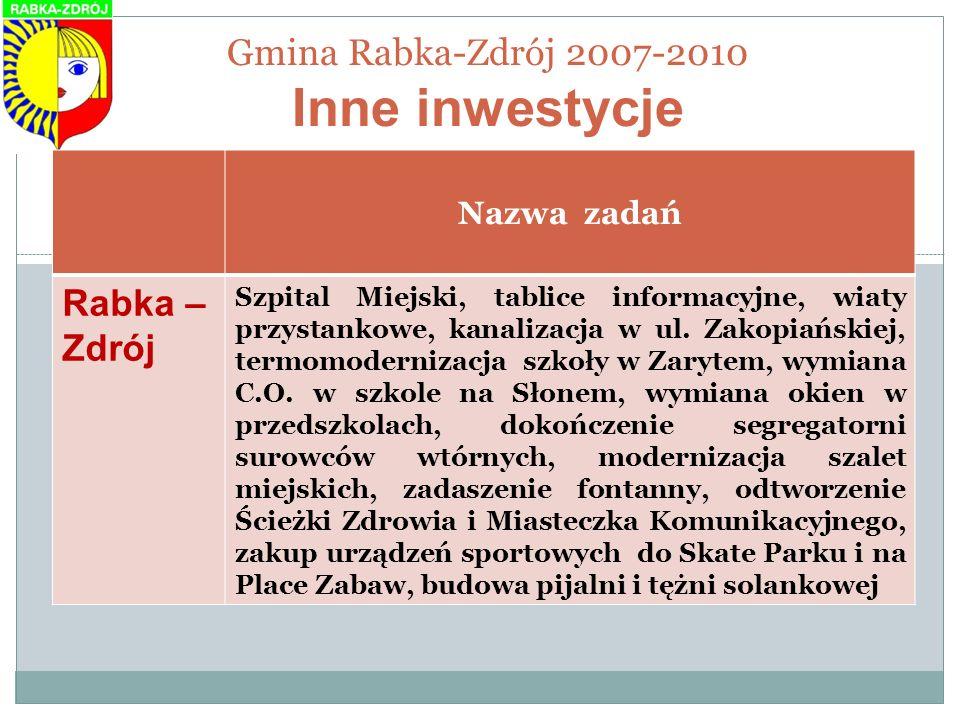 Gmina Rabka-Zdrój 2007-2010 Inne inwestycje Nazwa zadań Rabka – Zdrój Szpital Miejski, tablice informacyjne, wiaty przystankowe, kanalizacja w ul. Zak