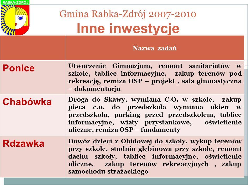 Gmina Rabka-Zdrój 2007-2010 Inne inwestycje Nazwa zadań Ponice Utworzenie Gimnazjum, remont sanitariatów w szkole, tablice informacyjne, zakup terenów