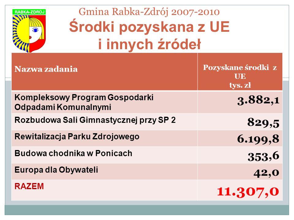 Gmina Rabka-Zdrój 2007-2010 Środki pozyskana z UE i innych źródeł Nazwa zadania Pozyskane środki z UE tys. zł Kompleksowy Program Gospodarki Odpadami