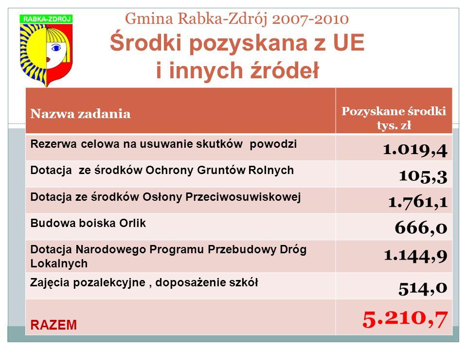 Gmina Rabka-Zdrój 2007-2010 Środki pozyskana z UE i innych źródeł Nazwa zadania Pozyskane środki tys. zł Rezerwa celowa na usuwanie skutków powodzi 1.