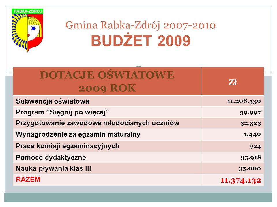 Gmina Rabka-Zdrój 2007-2010 BUDŻET 2009 DOTACJE OŚWIATOWE 2009 ROK Zł Subwencja oświatowa 11.208.530 Program Sięgnij po więcej 59.997 Przygotowanie za