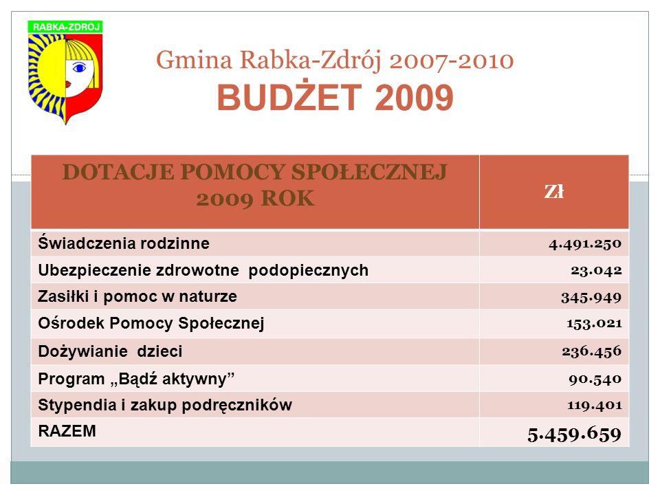 Gmina Rabka-Zdrój 2007-2010 BUDŻET 2009 DOTACJE POMOCY SPOŁECZNEJ 2009 ROK Zł Świadczenia rodzinne 4.491.250 Ubezpieczenie zdrowotne podopiecznych 23.