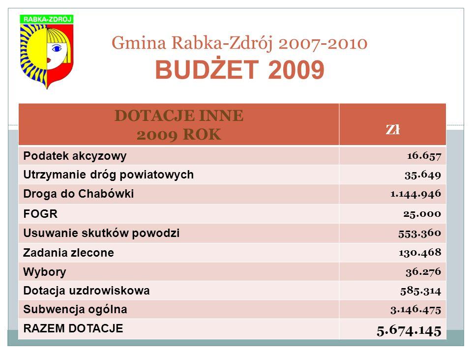 Gmina Rabka-Zdrój 2007-2010 BUDŻET 2009 DOTACJE INNE 2009 ROK Zł Podatek akcyzowy 16.657 Utrzymanie dróg powiatowych 35.649 Droga do Chabówki 1.144.94