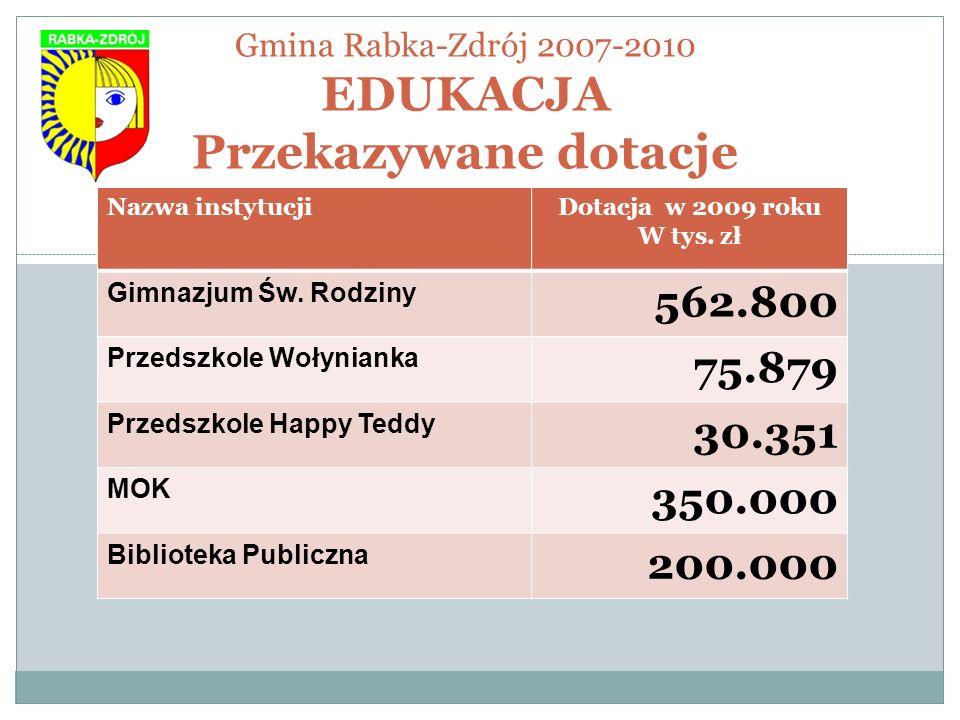 Gmina Rabka-Zdrój 2007-2010 EDUKACJA Przekazywane dotacje Nazwa instytucjiDotacja w 2009 roku W tys. zł Gimnazjum Św. Rodziny 562.800 Przedszkole Woły
