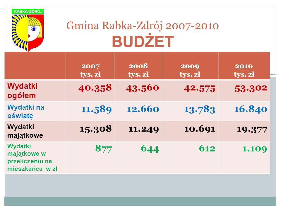 Gmina Rabka-Zdrój 2007-2010 BUDŻET 2007 tys. zł 2008 tys. zł 2009 tys. zł 2010 tys. zł Wydatki ogółem 40.35843.56042.57553.302 Wydatki na oświatę 11.5