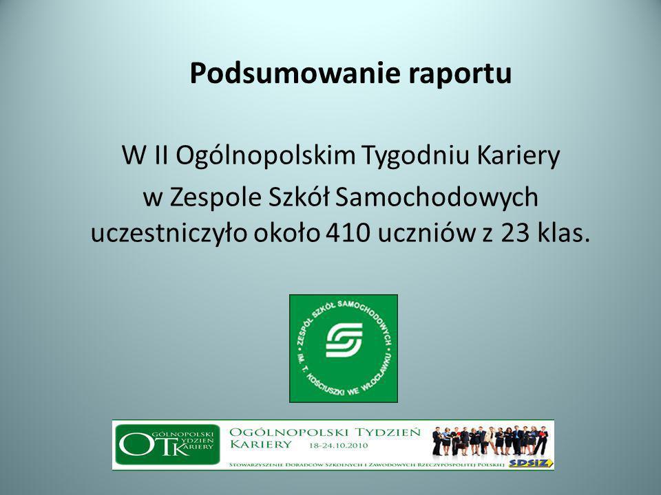 Podsumowanie raportu W II Ogólnopolskim Tygodniu Kariery w Zespole Szkół Samochodowych uczestniczyło około 410 uczniów z 23 klas.