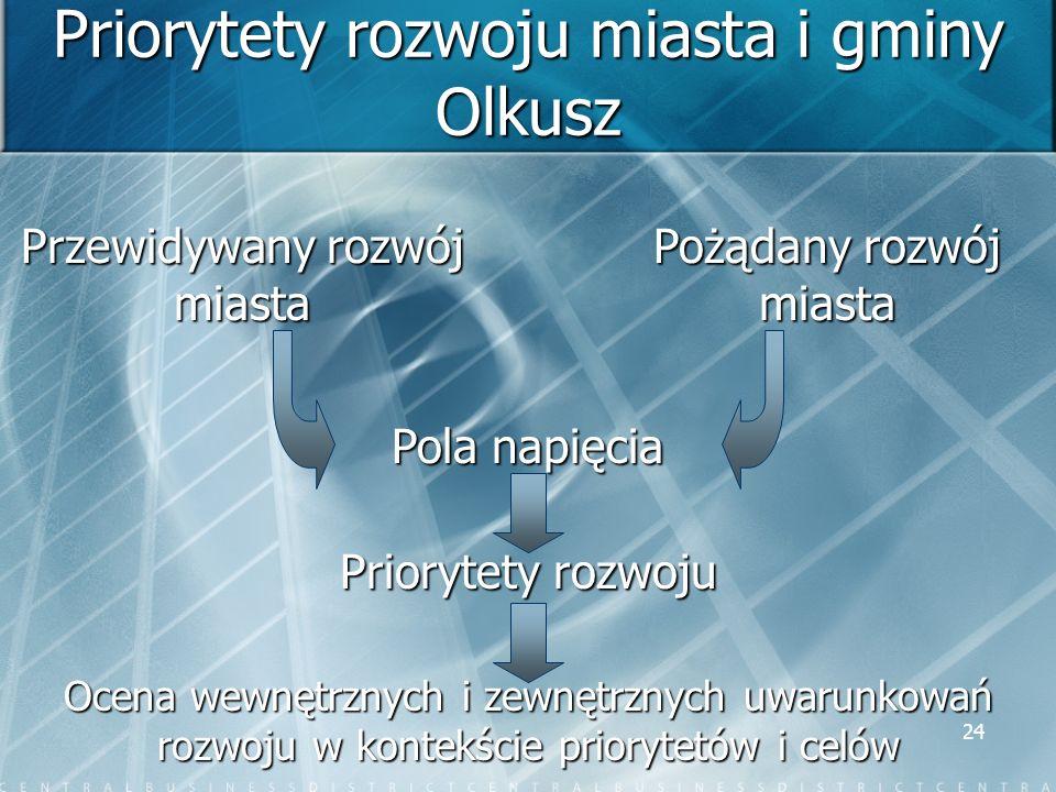 24 Priorytety rozwoju miasta i gminy Olkusz Przewidywany rozwój miasta Pożądany rozwój miasta Pola napięcia Priorytety rozwoju Ocena wewnętrznych i ze