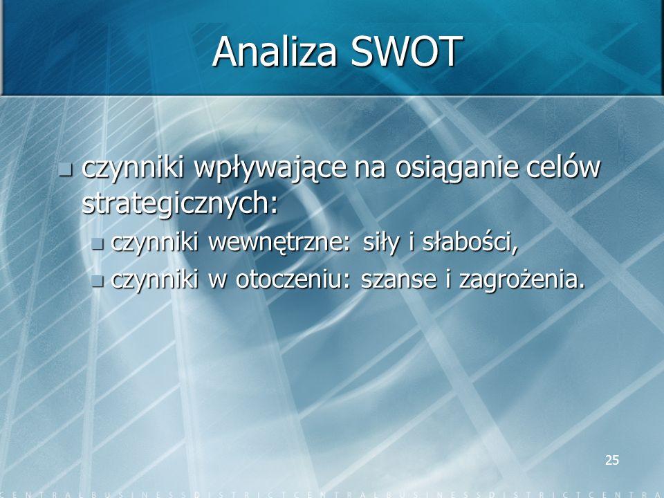 25 Analiza SWOT czynniki wpływające na osiąganie celów strategicznych: czynniki wpływające na osiąganie celów strategicznych: czynniki wewnętrzne: sił