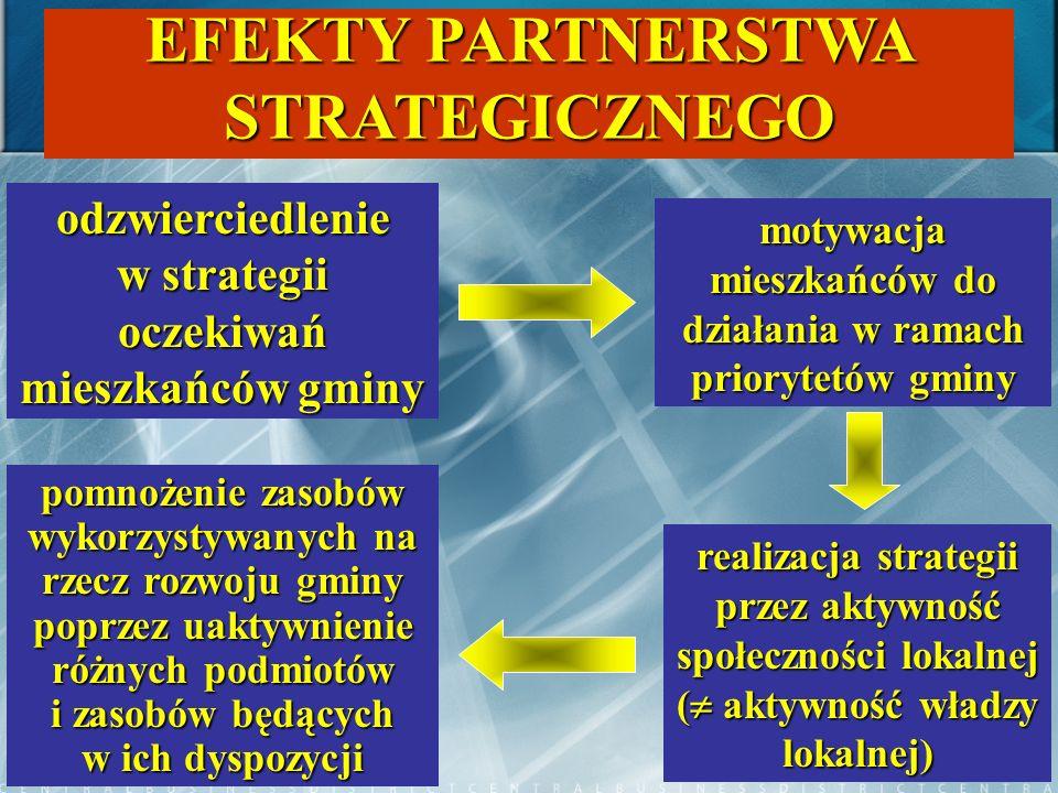 30 EFEKTY PARTNERSTWA STRATEGICZNEGO odzwierciedlenie w strategii oczekiwań mieszkańców gminy motywacja mieszkańców do działania w ramach priorytetów