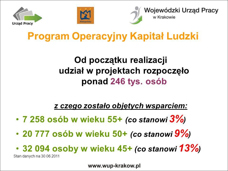 Od początku realizacji udział w projektach rozpoczęło ponad 246 tys.