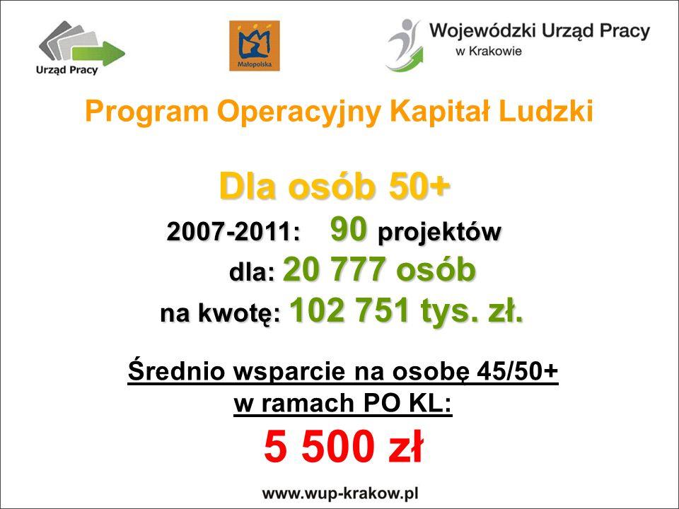 Średnio wsparcie na osobę 45/50+ w ramach PO KL: 5 500 zł Dla osób 50+ 2007-2011: 90 projektów dla: 20 777 osób dla: 20 777 osób na kwotę: 102 751 tys.