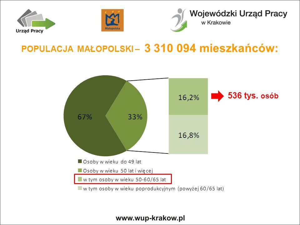 POPULACJA MAŁOPOLSKI – 3 310 094 mieszkańców: 536 tys. osób