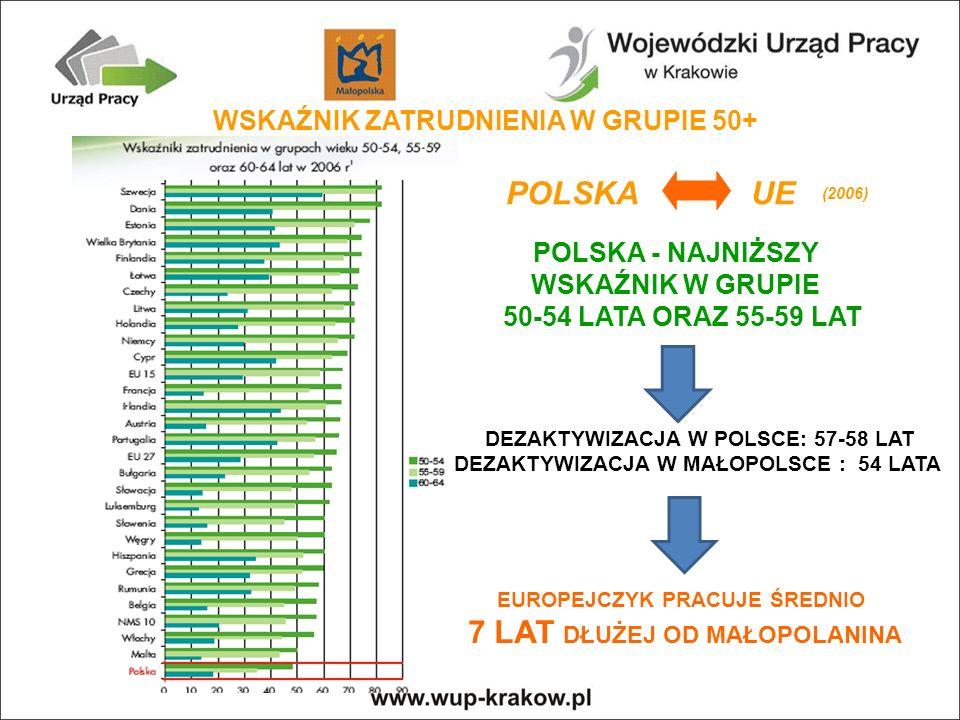 POLSKA - NAJNIŻSZY WSKAŹNIK W GRUPIE 50-54 LATA ORAZ 55-59 LAT DEZAKTYWIZACJA W POLSCE: 57-58 LAT DEZAKTYWIZACJA W MAŁOPOLSCE : 54 LATA EUROPEJCZYK PRACUJE ŚREDNIO 7 LAT DŁUŻEJ OD MAŁOPOLANINA WSKAŹNIK ZATRUDNIENIA W GRUPIE 50+ POLSKA UE (2006)