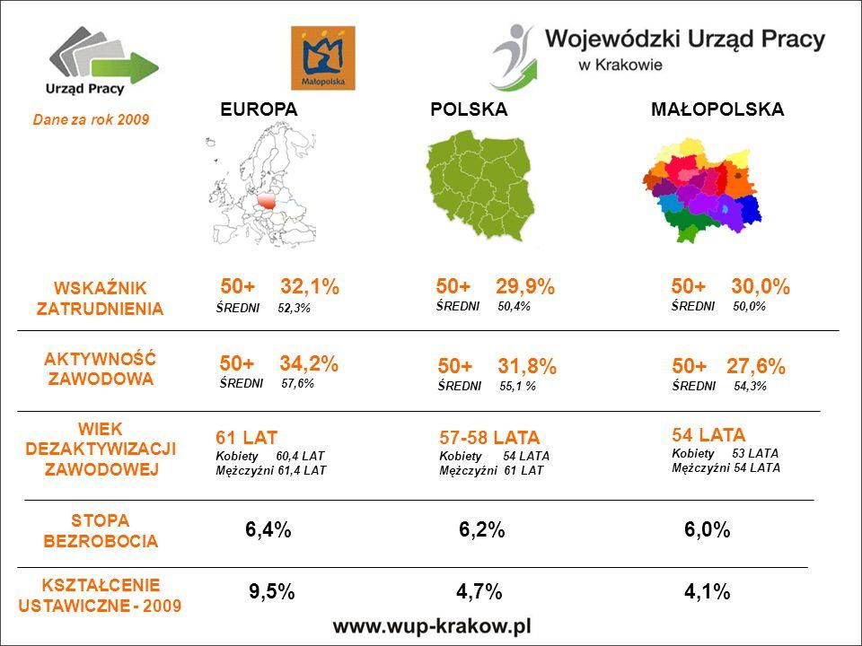 EUROPA POLSKA MAŁOPOLSKA WSKAŹNIK ZATRUDNIENIA AKTYWNOŚĆ ZAWODOWA WIEK DEZAKTYWIZACJI ZAWODOWEJ STOPA BEZROBOCIA KSZTAŁCENIE USTAWICZNE - 2009 50+ 32,1%50+ 29,9% ŚREDNI 50,4% 50+ 30,0% ŚREDNI 50,0% 50+ 34,2% ŚREDNI 57,6% 50+ 31,8% ŚREDNI 55,1 % 50+ 27,6% ŚREDNI 54,3% 61 LAT Kobiety 60,4 LAT Mężczyźni 61,4 LAT 57-58 LATA Kobiety 54 LATA Mężczyźni 61 LAT 54 LATA Kobiety 53 LATA Mężczyźni 54 LATA 9,5%4,7%4,1% 6,0%6,4%6,2% ŚREDNI 52,3% Dane za rok 2009