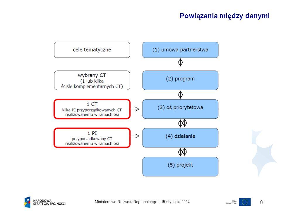 19 stycznia 2014Ministerstwo Rozwoju Regionalnego - 8 Powiązania między danymi