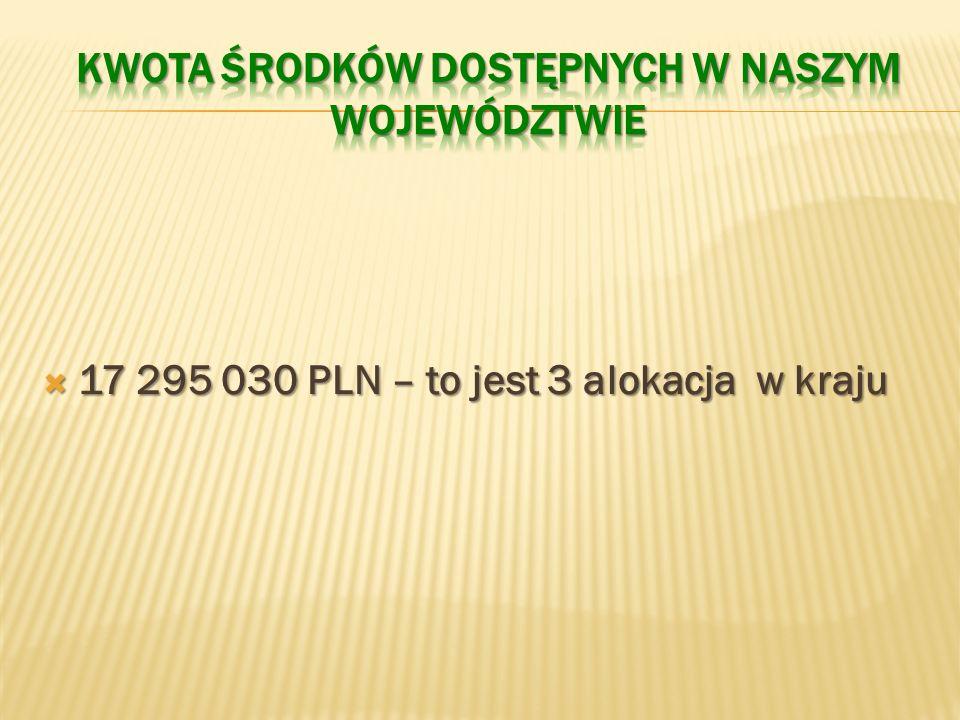 17 295 030 PLN – to jest 3 alokacja w kraju 17 295 030 PLN – to jest 3 alokacja w kraju