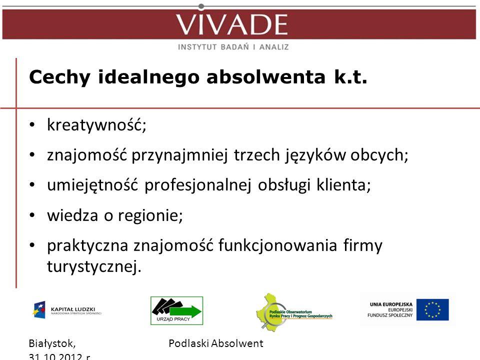Białystok, 31.10.2012 r. Podlaski Absolwent Cechy idealnego absolwenta k.t.
