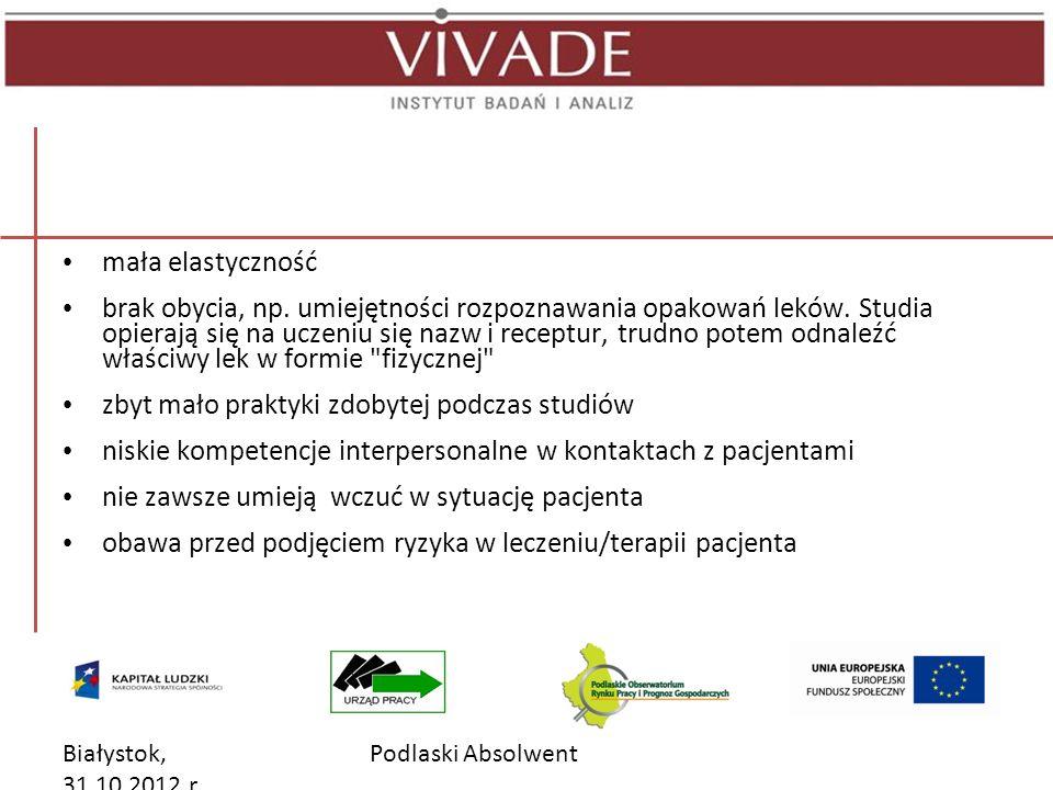 Białystok, 31.10.2012 r. Podlaski Absolwent mała elastyczność brak obycia, np.