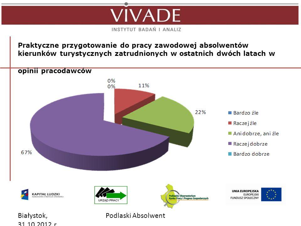 Białystok, 31.10.2012 r.Podlaski Absolwent Absolwenci k.m.