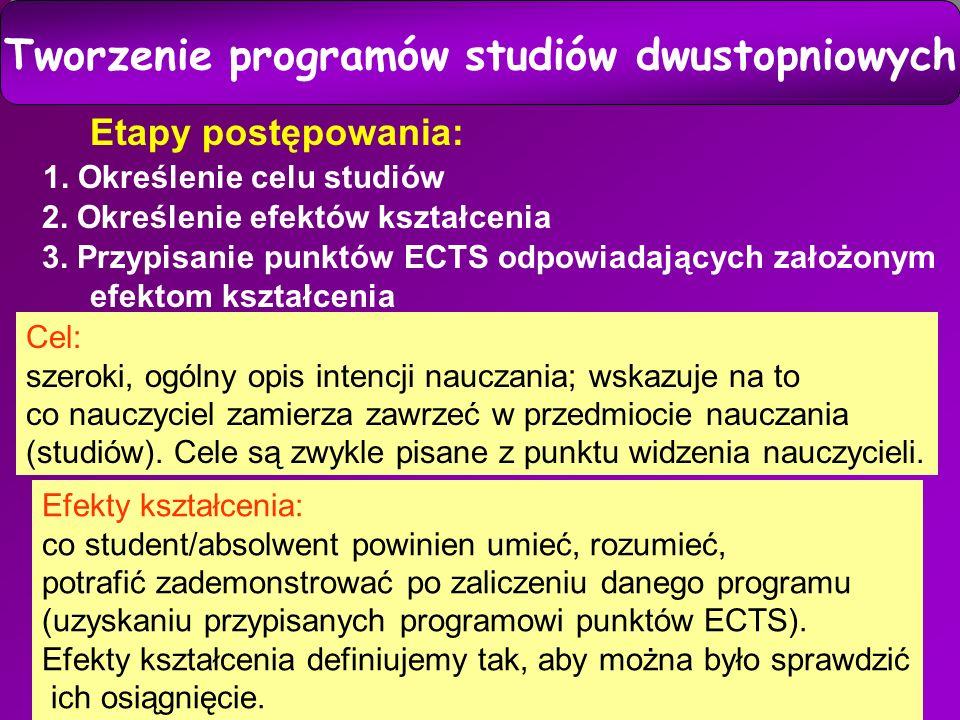 14 Tworzenie programów studiów dwustopniowych Etapy postępowania: 2.