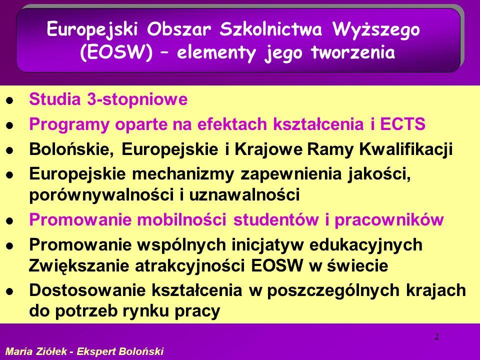 2 Studia 3-stopniowe Programy oparte na efektach kształcenia i ECTS Bolońskie, Europejskie i Krajowe Ramy Kwalifikacji Europejskie mechanizmy zapewnienia jakości, porównywalności i uznawalności Promowanie mobilności studentów i pracowników Promowanie wspólnych inicjatyw edukacyjnych Zwiększanie atrakcyjności EOSW w świecie Dostosowanie kształcenia w poszczególnych krajach do potrzeb rynku pracy Europejski Obszar Szkolnictwa Wyższego (EOSW) – elementy jego tworzenia Europejski Obszar Szkolnictwa Wyższego (EOSW) – elementy jego tworzenia Maria Ziółek - Ekspert Boloński