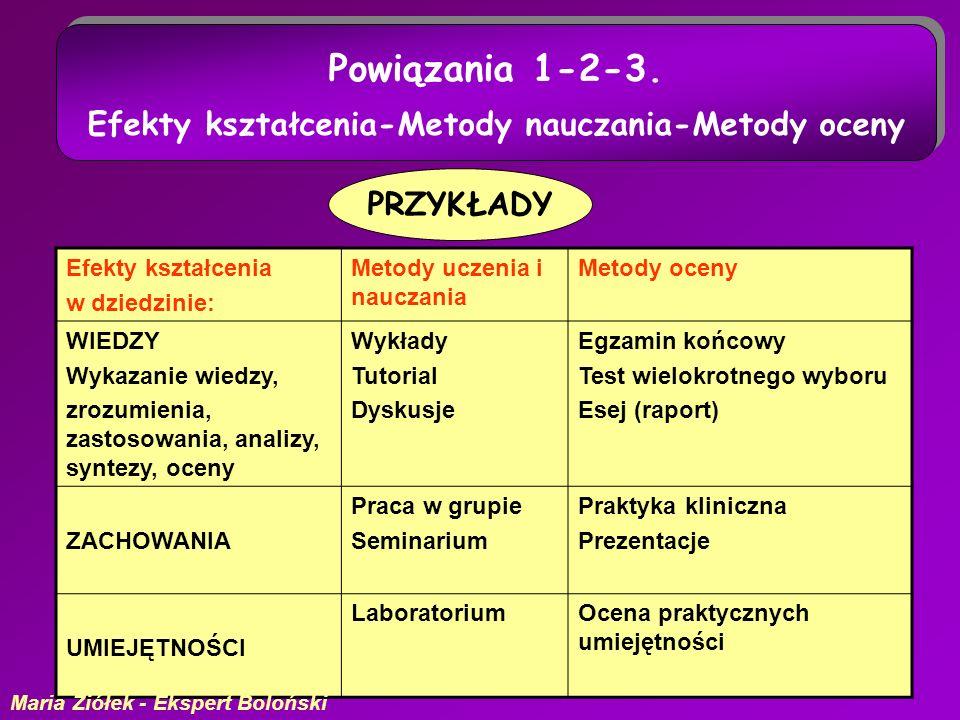 22 Powiązania 1-2-3. Efekty kształcenia-Metody nauczania-Metody oceny Powiązania 1-2-3.
