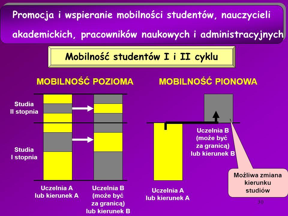 30 Uczelnia A lub kierunek A Uczelnia B (może być za granicą) lub kierunek B Promocja i wspieranie mobilności studentów, nauczycieli akademickich, pracowników naukowych i administracyjnych Promocja i wspieranie mobilności studentów, nauczycieli akademickich, pracowników naukowych i administracyjnych Mobilność studentów I i II cyklu Studia II stopnia Studia I stopnia Uczelnia A lub kierunek A Uczelnia B (może być za granicą) lub kierunek B MOBILNOŚĆ POZIOMAMOBILNOŚĆ PIONOWA Możliwa zmiana kierunku studiów