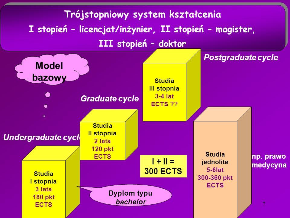 7 Undergraduate cycle Studia I stopnia 3 lata 180 pkt ECTS Studia II stopnia 2 lata 120 pkt ECTS Studia jednolite 5-6lat 300-360 pkt ECTS Graduate cycle Postgraduate cycle Model bazowy np.