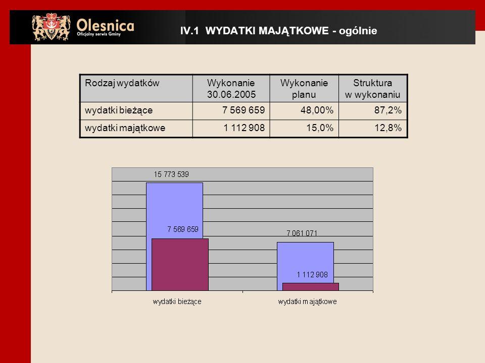 Rodzaj wydatkówWykonanie 30.06.2005 Wykonanie planu Struktura w wykonaniu wydatki bieżące7 569 65948,00%87,2% wydatki majątkowe1 112 90815,0%12,8% IV.