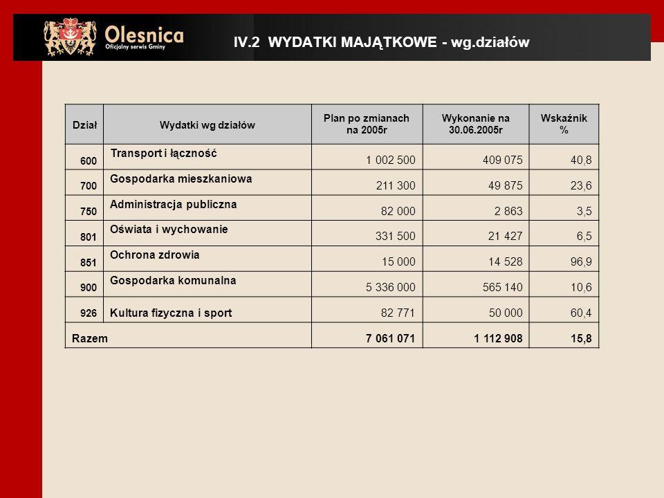 IV.2 WYDATKI MAJĄTKOWE - wg.działów DziałWydatki wg działów Plan po zmianach na 2005r Wykonanie na 30.06.2005r Wskaźnik % 600 Transport i łączność 1 002 500 409 07540,8 700 Gospodarka mieszkaniowa 211 300 49 87523,6 750 Administracja publiczna 82 000 2 8633,5 801 Oświata i wychowanie 331 500 21 4276,5 851 Ochrona zdrowia 15 000 14 52896,9 900 Gospodarka komunalna 5 336 000 565 14010,6 926 Kultura fizyczna i sport 82 77150 00060,4 Razem 7 061 071 1 112 90815,8