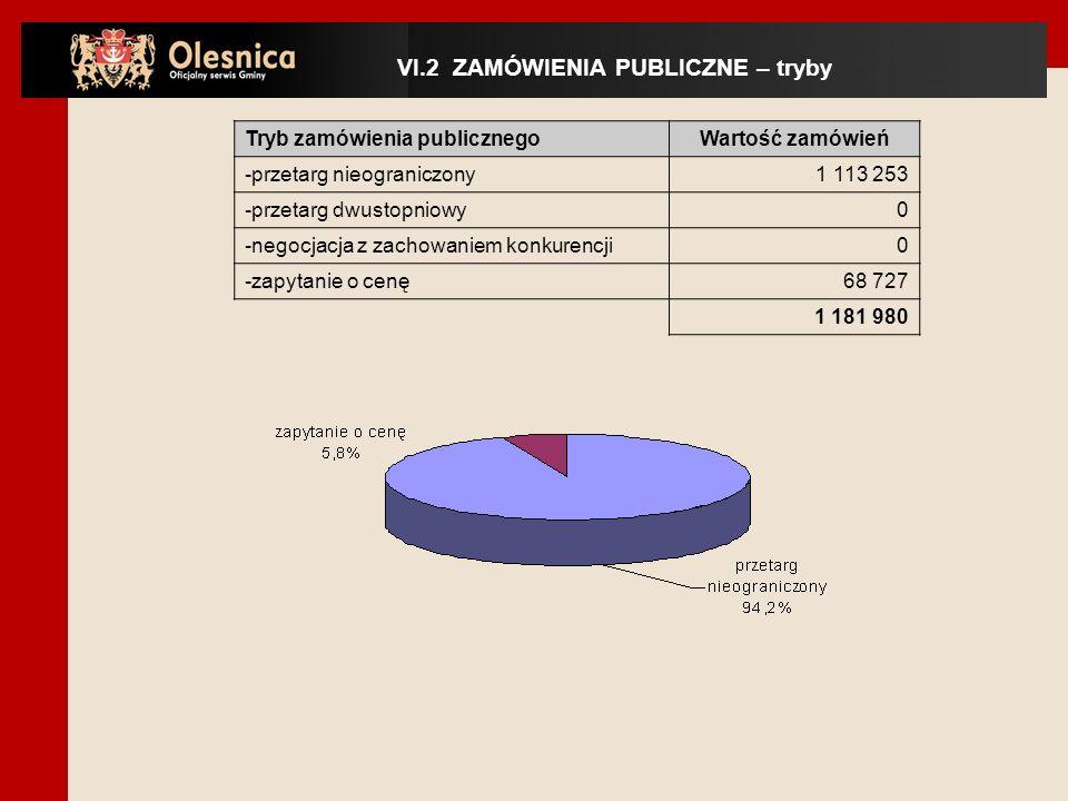 Tryb zamówienia publicznegoWartość zamówień -przetarg nieograniczony 1 113 253 -przetarg dwustopniowy 0 -negocjacja z zachowaniem konkurencji 0 -zapytanie o cenę 68 727 1 181 980 VI.2 ZAMÓWIENIA PUBLICZNE – tryby