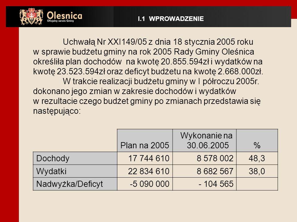Uchwałą Nr XXI149/05 z dnia 18 stycznia 2005 roku w sprawie budżetu gminy na rok 2005 Rady Gminy Oleśnica określiła plan dochodów na kwotę 20.855.594zł i wydatków na kwotę 23.523.594zł oraz deficyt budżetu na kwotę 2.668.000zł.