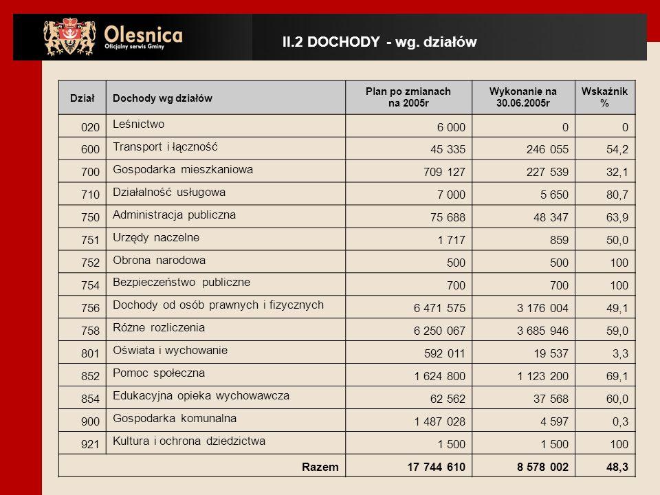 www.olesnica.wroc.pl Na podstawie informacji o przebiegu wykonania budżetu Gminy Oleśnica za I półrocze 2005 rok.