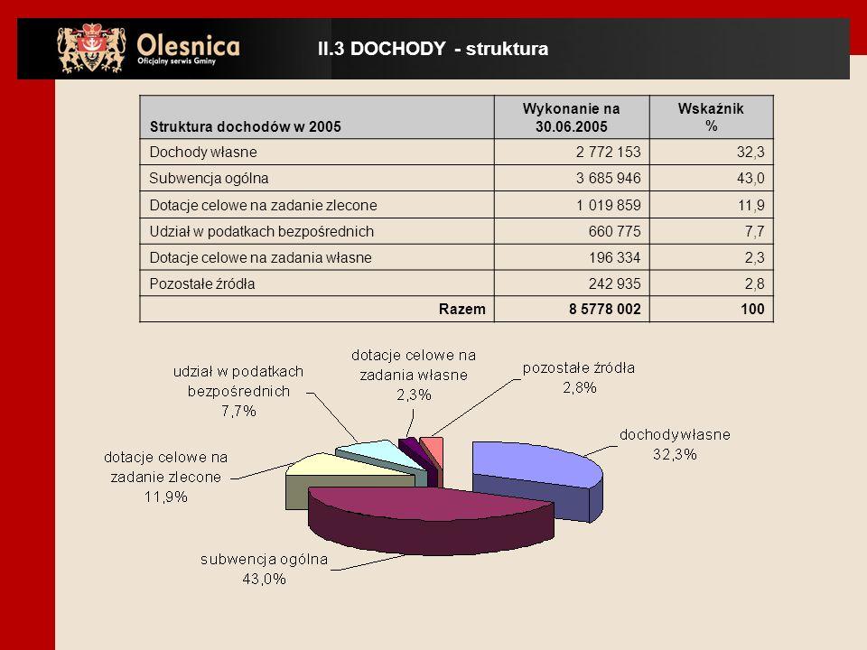 Struktura dochodów w 2005 Wykonanie na 30.06.2005 Wskaźnik % Dochody własne 2 772 15332,3 Subwencja ogólna 3 685 94643,0 Dotacje celowe na zadanie zlecone 1 019 85911,9 Udział w podatkach bezpośrednich 660 7757,7 Dotacje celowe na zadania własne 196 3342,3 Pozostałe źródła 242 9352,8 Razem8 5778 002100 II.3 DOCHODY - struktura