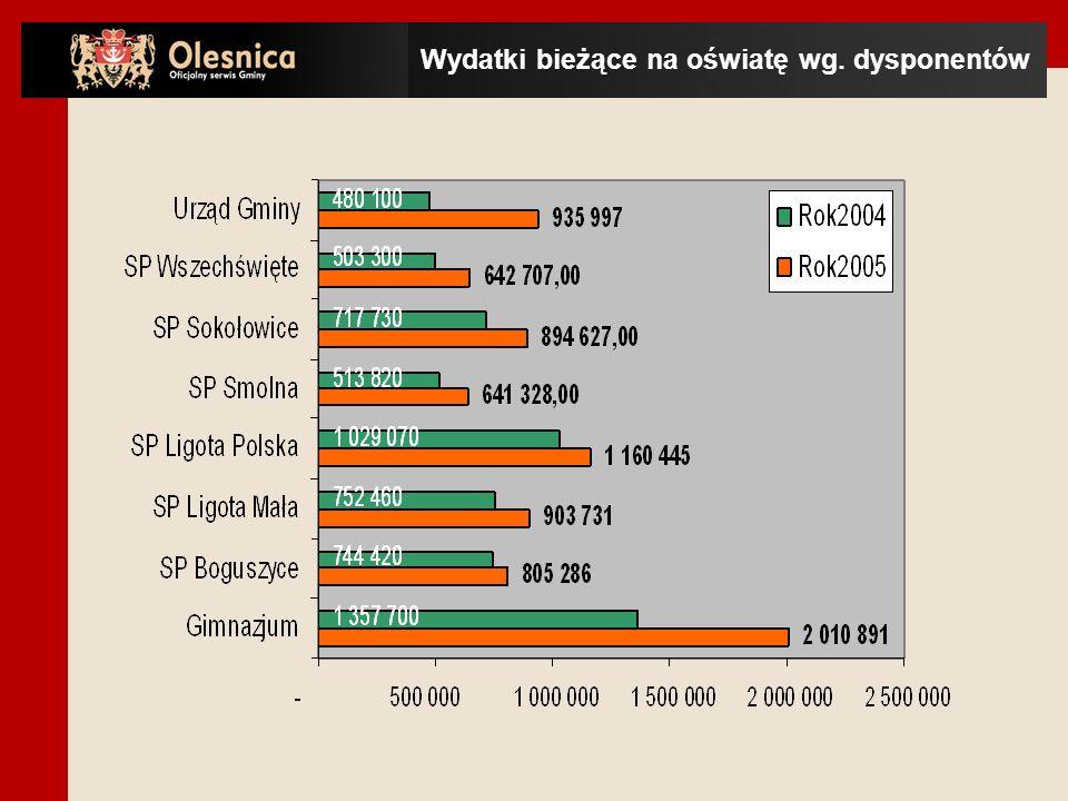 Wydatki bieżące na oświatę wg. dysponentów